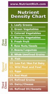 2010 Dietary Guidelines Say Eat a Nutrient Rich Diet