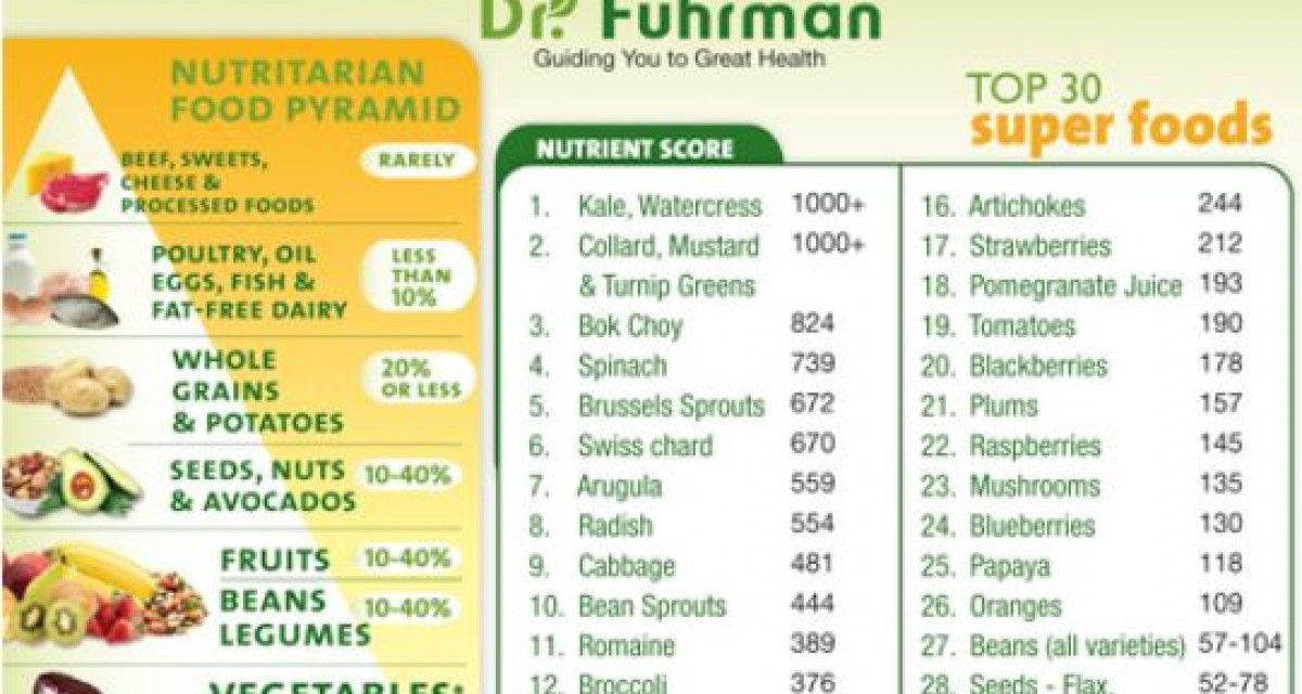The Top 30 Superfoods
